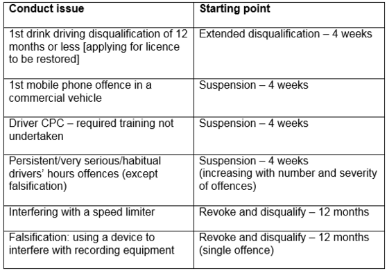 TC Driver Conduct